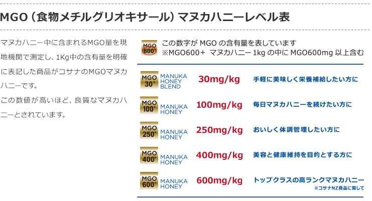 MGO(食物メチルグリオキサール)マヌカハニーレベル表